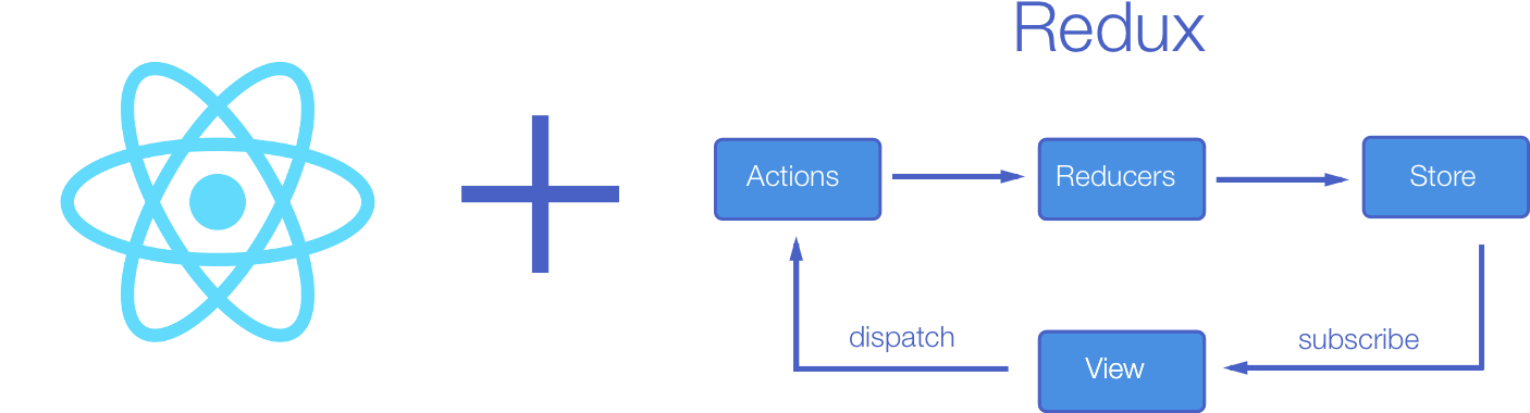 Tutorial: Managing your React state with Redux